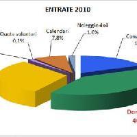 Bilancio 2010